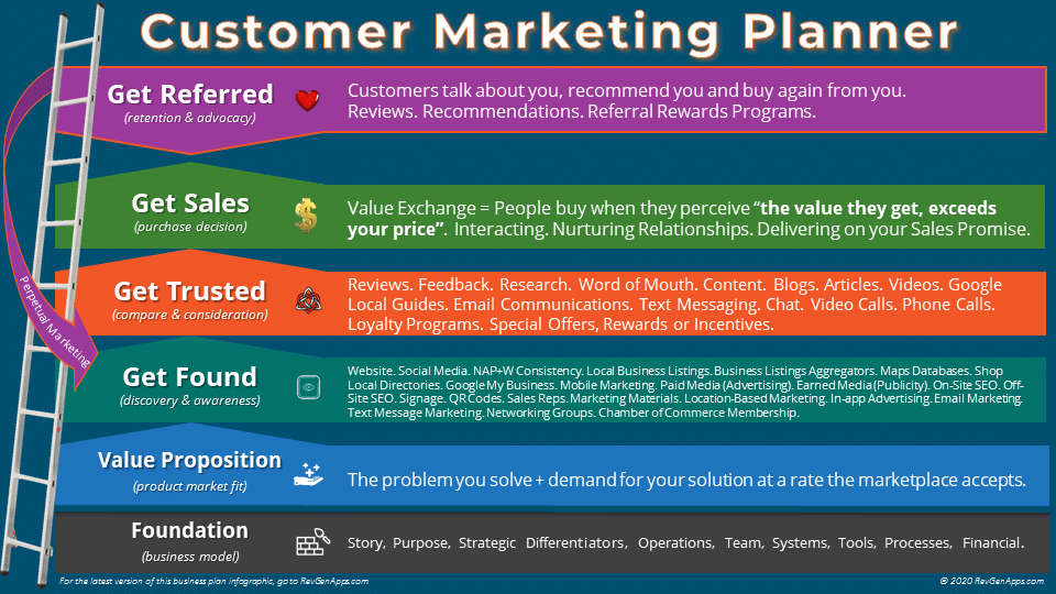 Marketing Journey Map Info Graphic